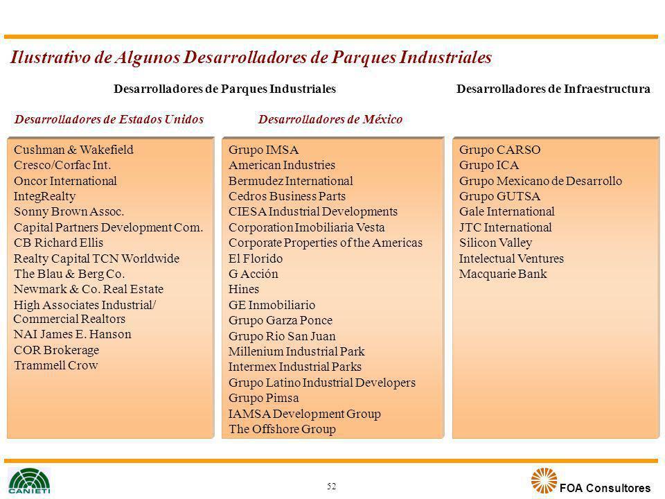FOA Consultores Desarrolladores de Parques Industriales Ilustrativo de Algunos Desarrolladores de Parques Industriales 52 Desarrolladores de Estados U