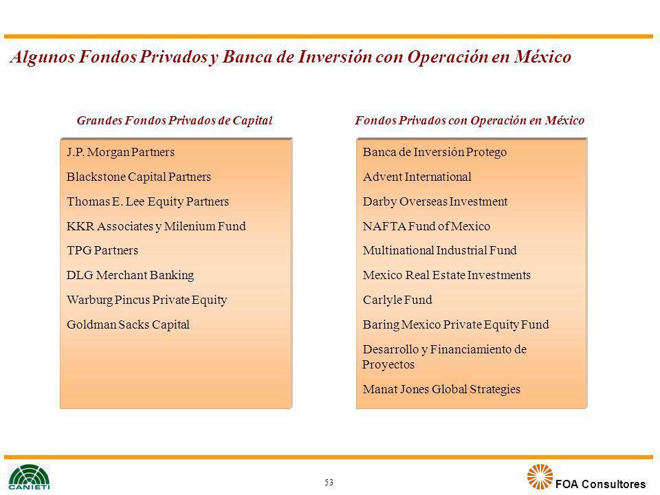 FOA Consultores Algunos Fondos Privados y Banca de Inversión con Operación en México 53 Grandes Fondos Privados de Capital J.P. Morgan Partners Blacks