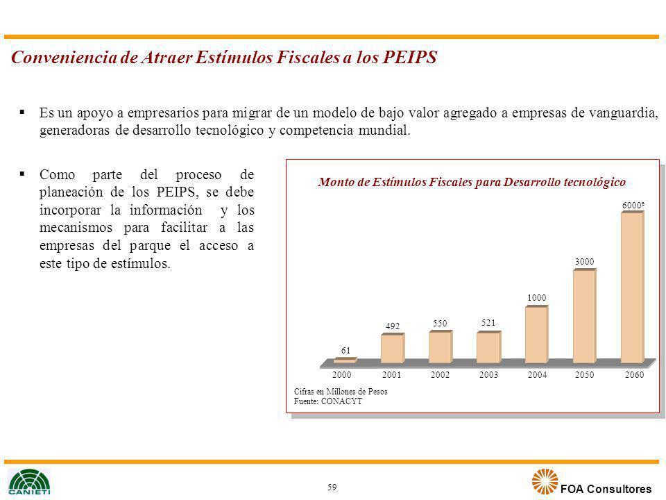 FOA Consultores Conveniencia de Atraer Estímulos Fiscales a los PEIPS Como parte del proceso de planeación de los PEIPS, se debe incorporar la informa