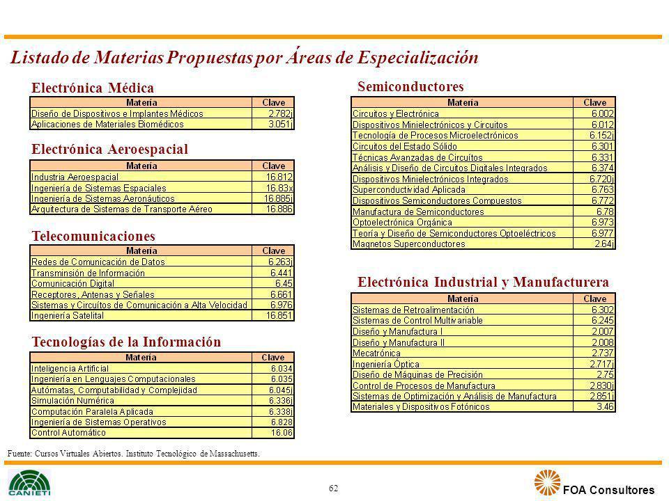 FOA Consultores Listado de Materias Propuestas por Áreas de Especialización 62 Electrónica Médica Electrónica Aeroespacial Telecomunicaciones Tecnolog
