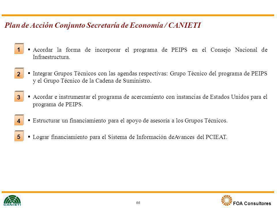 FOA Consultores 2 3 4 5 1 Plan de Acción Conjunto Secretaría de Economía / CANIETI 66 Acordar la forma de incorporar el programa de PEIPS en el Consej