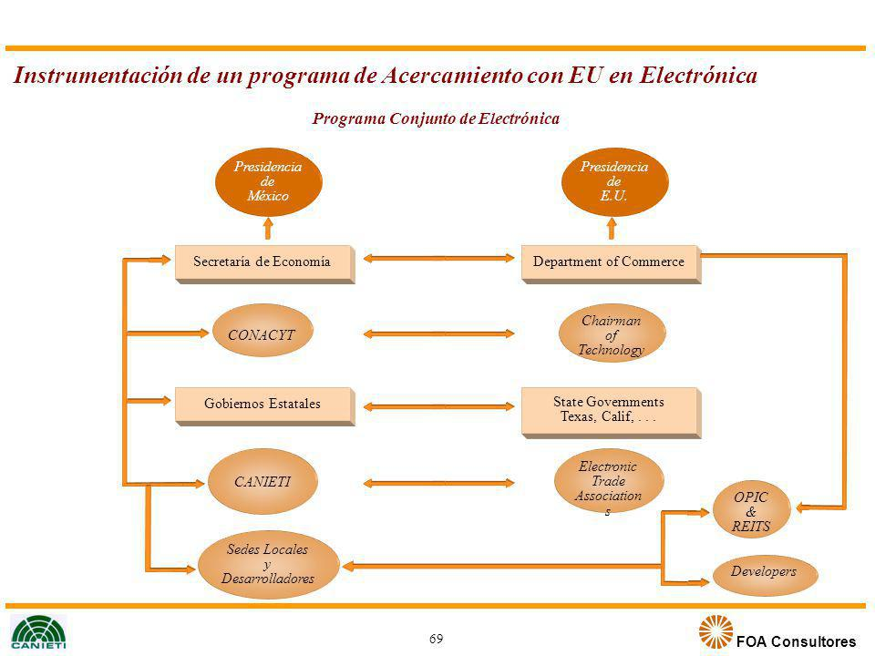 FOA Consultores Instrumentación de un programa de Acercamiento con EU en Electrónica Programa Conjunto de Electrónica 69 Presidencia de México Secreta