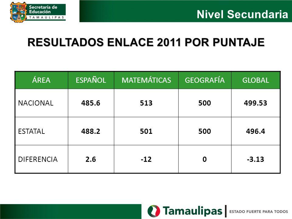 RESULTADOS ENLACE 2011 POR PUNTAJE Nivel Secundaria ÁREAESPAÑOLMATEMÁTICASGEOGRAFÍAGLOBAL NACIONAL485.6513500499.53 ESTATAL488.2501500496.4 DIFERENCIA