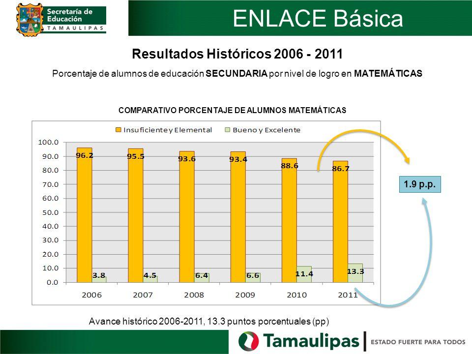 Avance histórico 2006-2011, 13.3 puntos porcentuales (pp) 1.9 p.p. Resultados Históricos 2006 - 2011 Porcentaje de alumnos de educación SECUNDARIA por