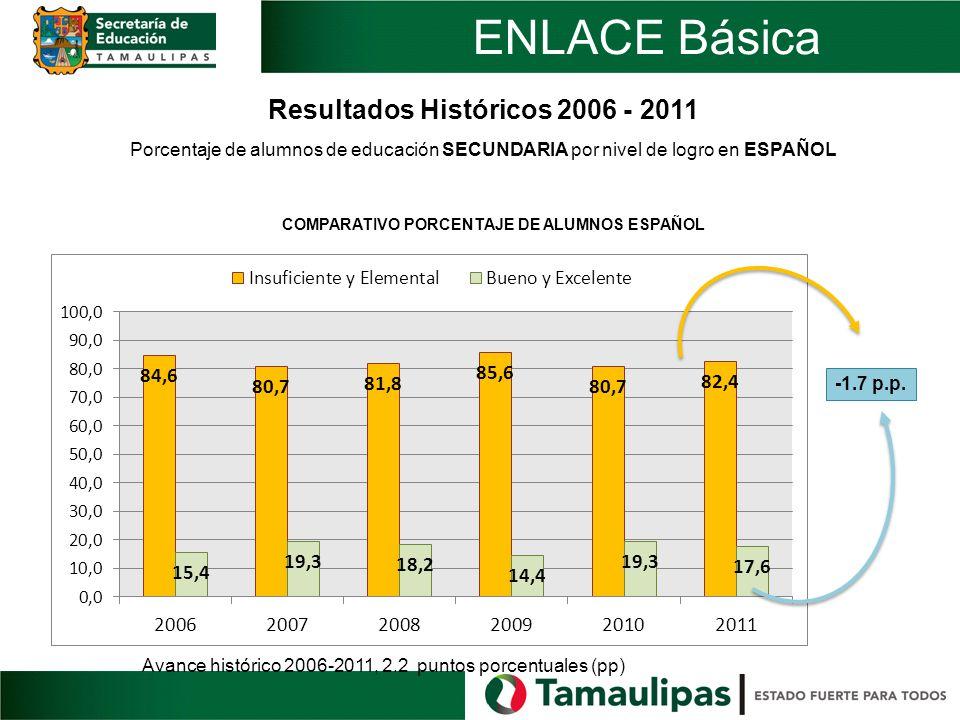 Avance histórico 2006-2011, 2.2 puntos porcentuales (pp) -1.7 p.p. Resultados Históricos 2006 - 2011 Porcentaje de alumnos de educación SECUNDARIA por