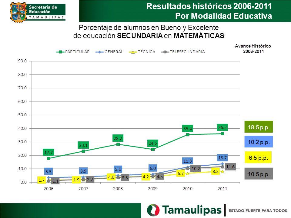 Resultados históricos 2006-2011 Por Modalidad Educativa Porcentaje de alumnos en Bueno y Excelente de educación SECUNDARIA en MATEMÁTICAS