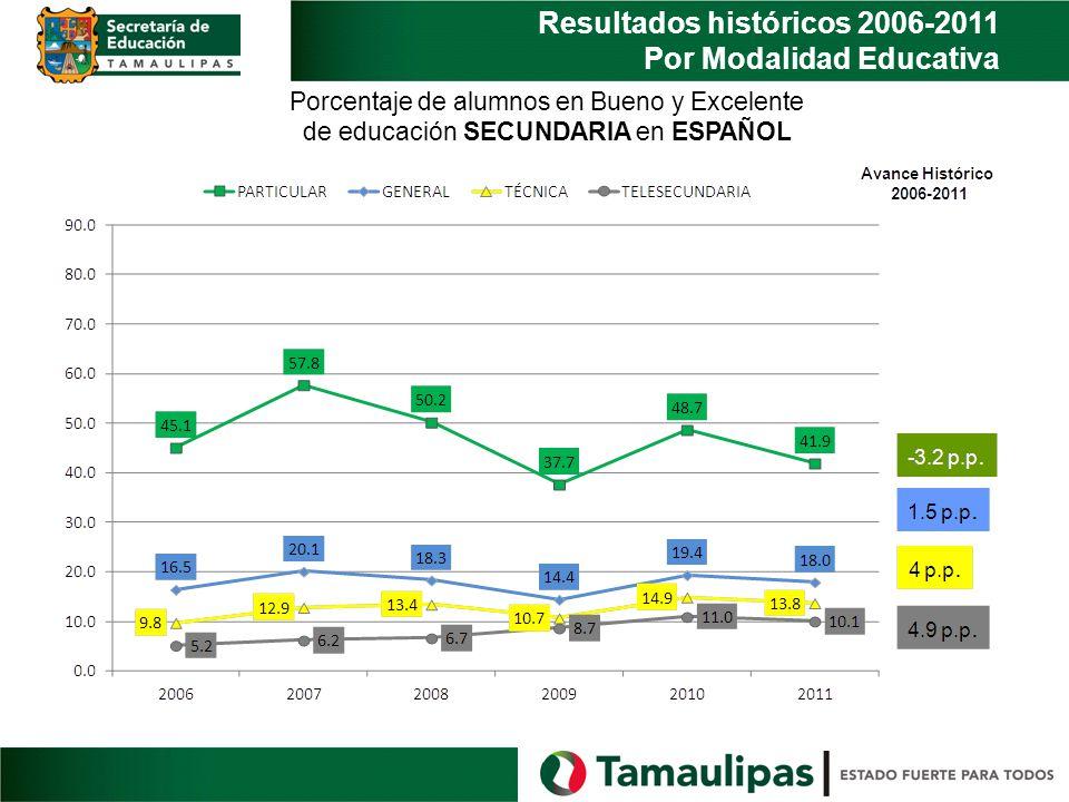 Resultados históricos 2006-2011 Por Modalidad Educativa Porcentaje de alumnos en Bueno y Excelente de educación SECUNDARIA en ESPAÑOL