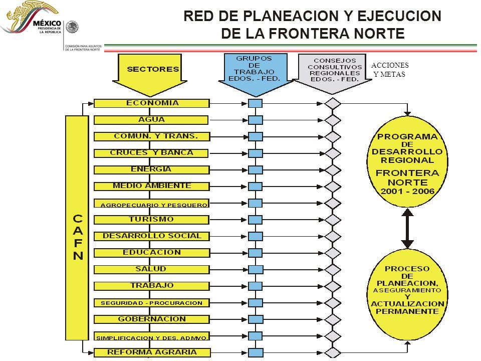 RED DE PLANEACION Y EJECUCION DE LA FRONTERA NORTE ACCIONES Y METAS