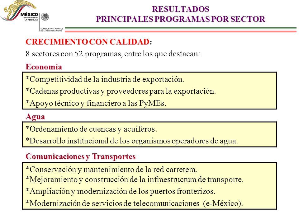 RESULTADOS PRINCIPALES PROGRAMAS POR SECTOR CRECIMIENTO CON CALIDAD CRECIMIENTO CON CALIDAD: 8 sectores con 52 programas, entre los que destacan: Economía *Competitividad de la industria de exportación.
