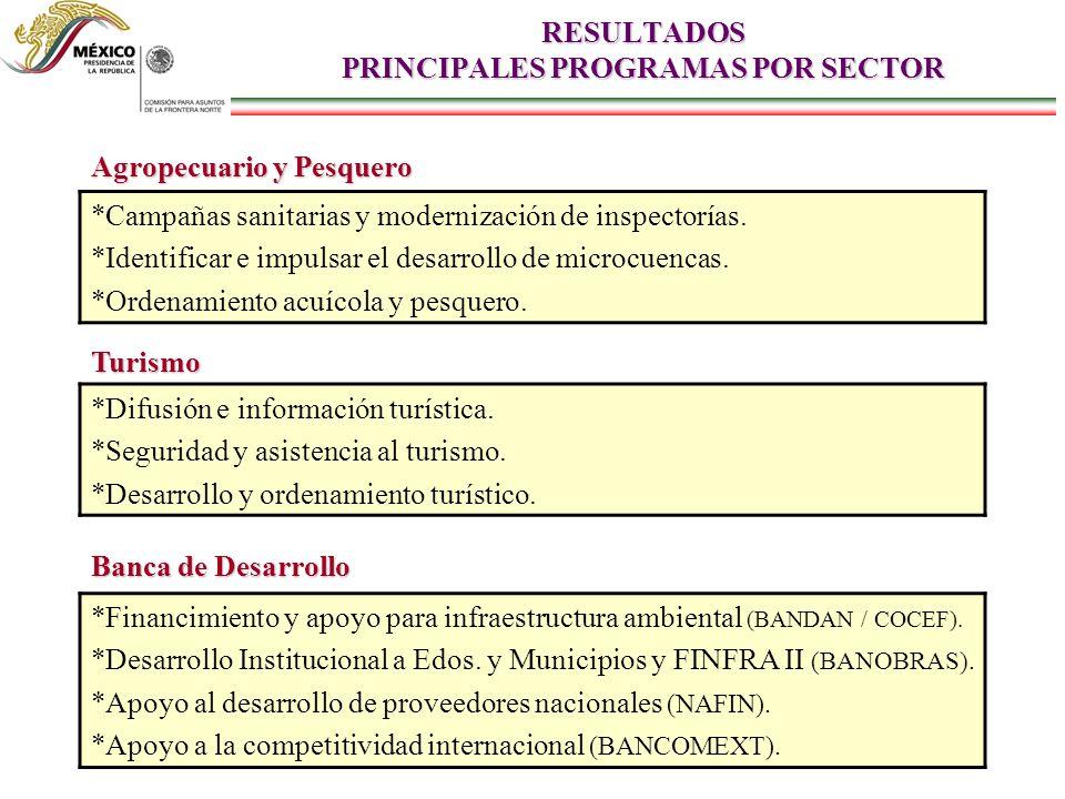 RESULTADOS PRINCIPALES PROGRAMAS POR SECTOR Banca de Desarrollo *Financimiento y apoyo para infraestructura ambiental (BANDAN / COCEF). *Desarrollo In