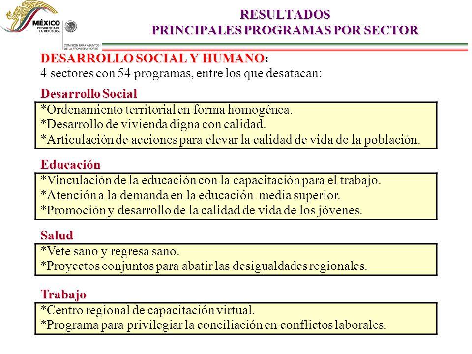 RESULTADOS PRINCIPALES PROGRAMAS POR SECTOR DESARROLLO SOCIAL Y HUMANO DESARROLLO SOCIAL Y HUMANO: 4 sectores con 54 programas, entre los que desataca