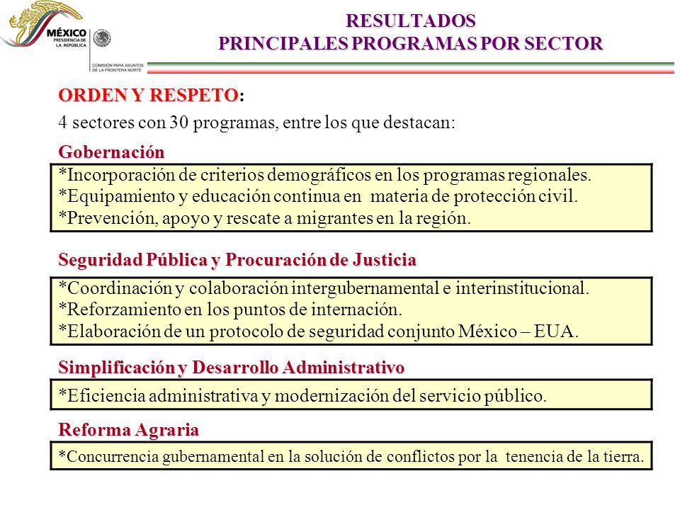 RESULTADOS PRINCIPALES PROGRAMAS POR SECTOR ORDEN Y RESPETO ORDEN Y RESPETO: 4 sectores con 30 programas, entre los que destacan: Gobernación *Incorporación de criterios demográficos en los programas regionales.