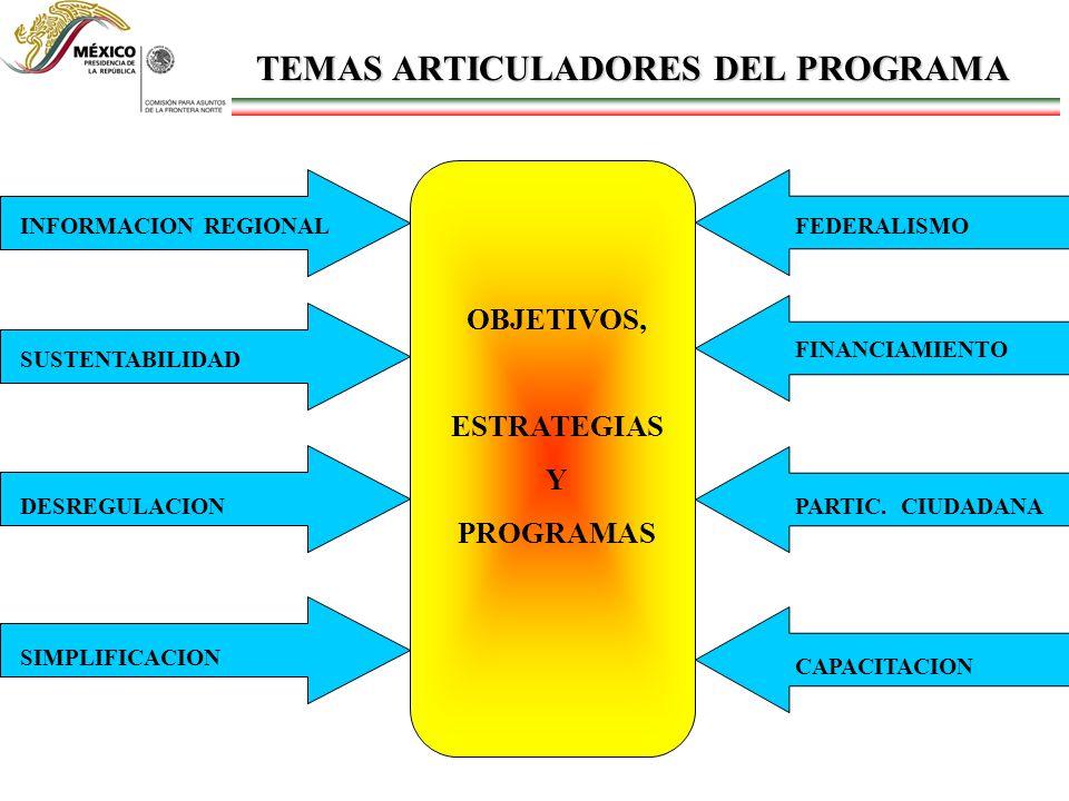 TEMAS ARTICULADORES DEL PROGRAMA INFORMACION REGIONALSUSTENTABILIDAD DESREGULACIONSIMPLIFICACION OBJETIVOS, ESTRATEGIAS Y PROGRAMAS FEDERALISMO FINANC
