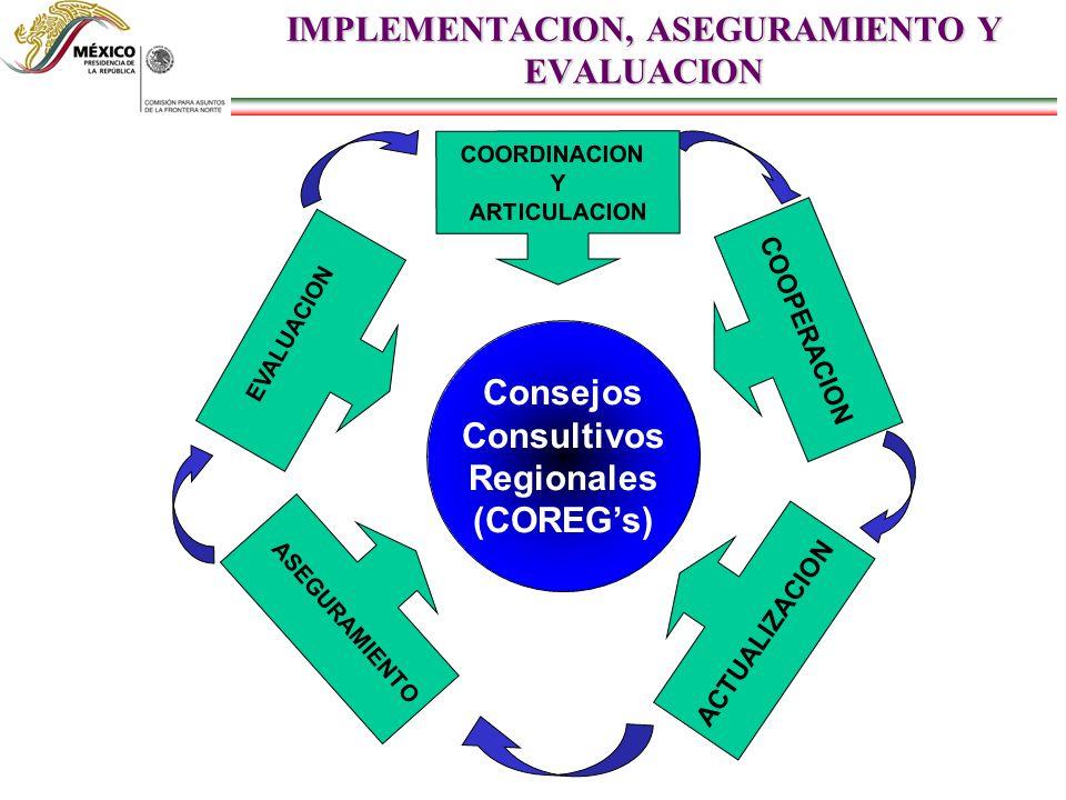 IMPLEMENTACION, ASEGURAMIENTO Y EVALUACION Consejos Consultivos Regionales (COREGs) COOPERACION ACTUALIZACION ASEGURAMIENTO EVALUACION COORDINACION Y