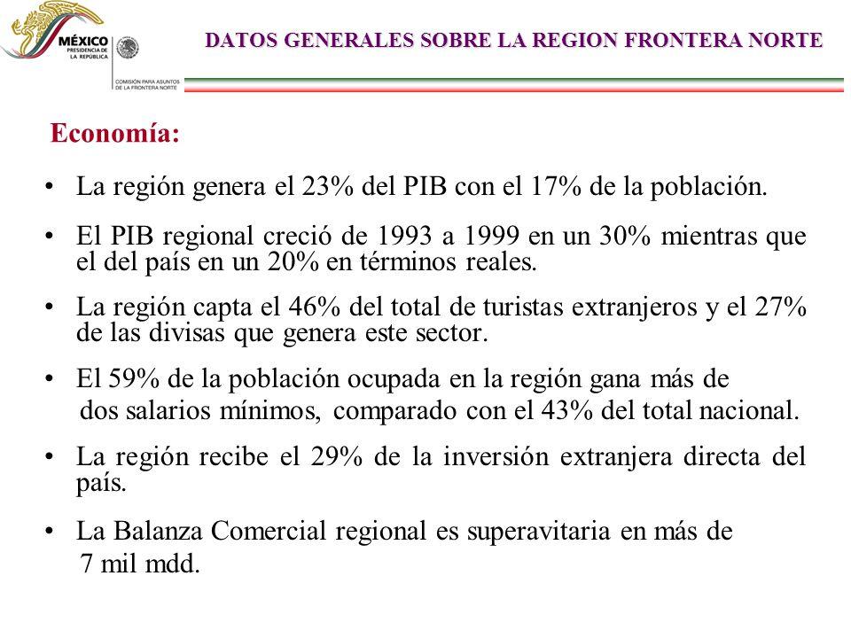 DATOS GENERALES SOBRE LA REGION FRONTERA NORTE La región genera el 23% del PIB con el 17% de la población. El PIB regional creció de 1993 a 1999 en un