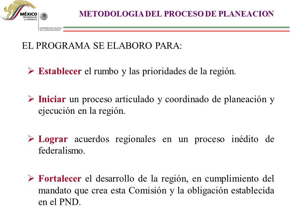 METODOLOGIA DEL PROCESO DE PLANEACION Establecer el rumbo y las prioridades de la región. Iniciar un proceso articulado y coordinado de planeación y e