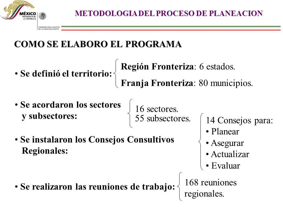 COMO SE ELABORO EL PROGRAMA Se definió el territorio: Se acordaron los sectores y subsectores: Se instalaron los Consejos Consultivos Regionales: Se realizaron las reuniones de trabajo: Franja Fronteriza: 80 municipios.