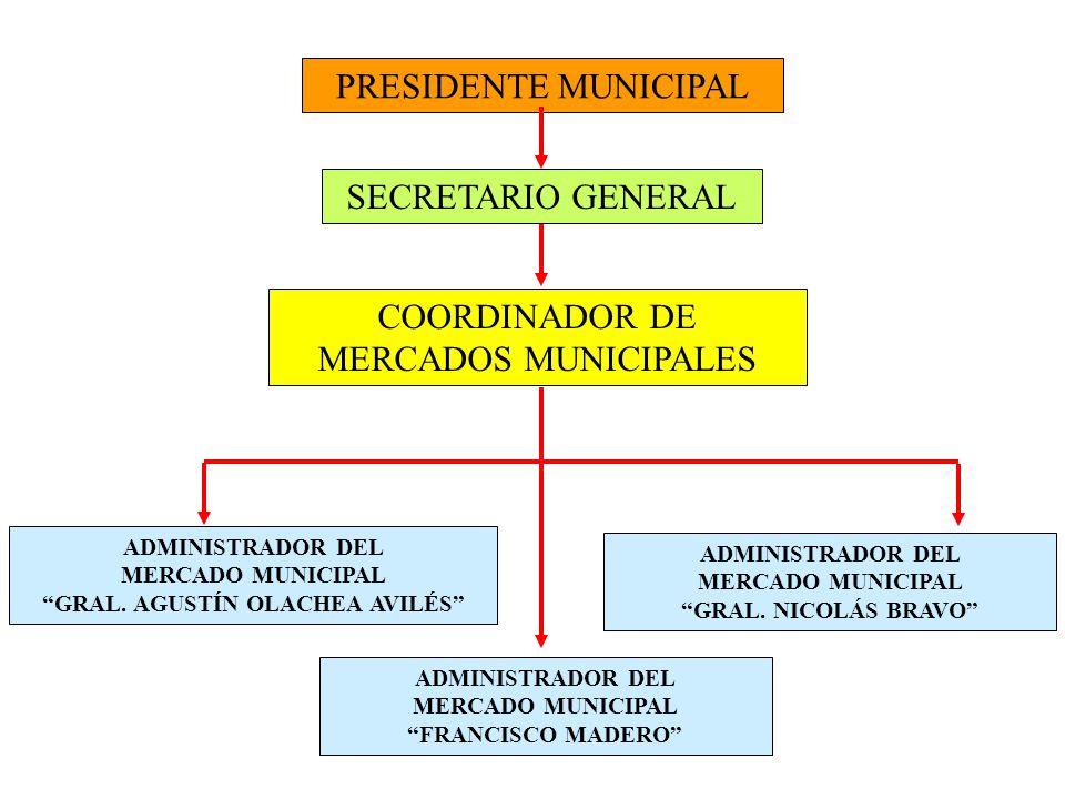 PRESIDENTE MUNICIPAL SECRETARIO GENERAL COORDINADOR DE MERCADOS MUNICIPALES ADMINISTRADOR DEL MERCADO MUNICIPAL GRAL.