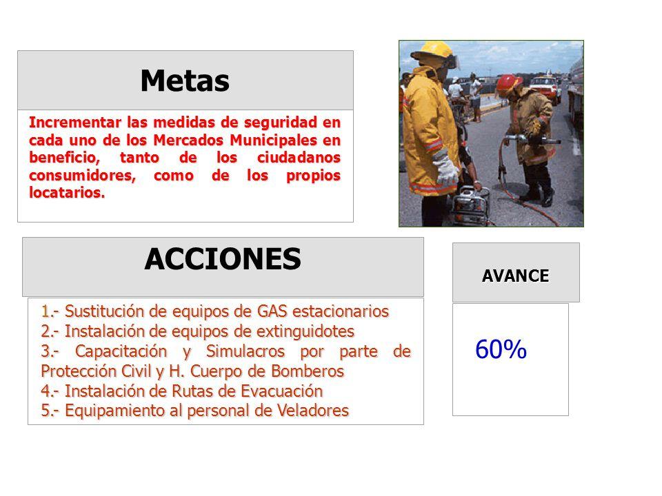 Metas ACCIONES AVANCE Fomentar las relaciones interpersonales entre los Locatarios de cada uno de los Mercados Municipales, así como la proyección de estos hacia la comunidad, como una institución de apoyo a la economía familiar.