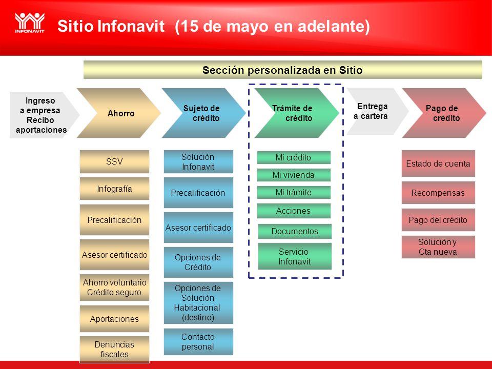Sitio Infonavit (15 de mayo en adelante) Contacto personal Denuncias fiscales Ingreso a empresa Recibo aportaciones Asesor certificado Precalificación
