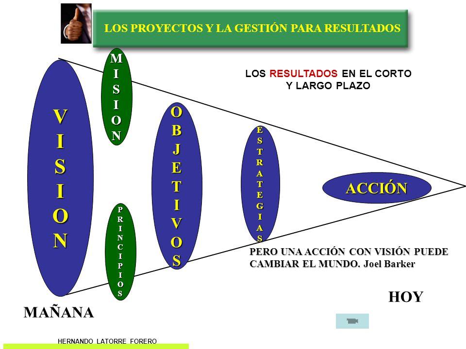 LOS PROYECTOS Y LA GESTIÓN PARA RESULTADOS ACCIÓN OBJETIVOS MISION PRINCIPIOS ESTRATEGIAS MAÑANA HOY .
