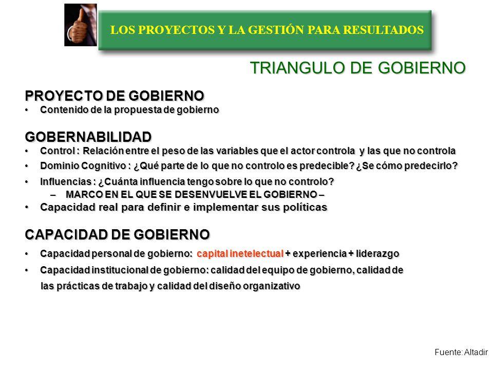 LOS PROYECTOS Y LA GESTIÓN PARA RESULTADOS EL TRIANGULO DE GOBIERNO PROYECTO DE GOBIERNO (PROPUESTAS DE ACCION) CAPACIDAD DE GOBIERNO (CAPACIDADADES DE ACCION) GOBERNABILIAD (POSIBILIDADES DE ACCION ) YO OTROS Fuente: Altadir