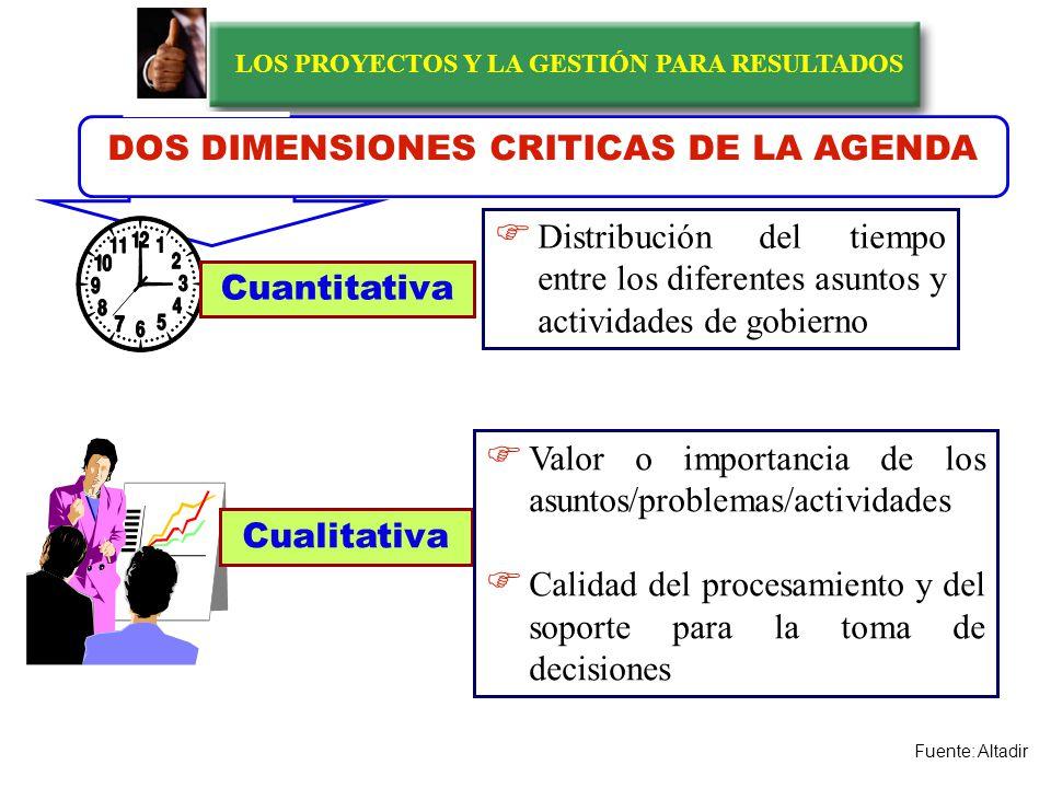 LOS PROYECTOS Y LA GESTIÓN PARA RESULTADOS Desconcentración del foco de atención Tendencia al mal uso del tiempo DEFICIENCIAS COMUNES DE NUESTROS DIRIGENTES