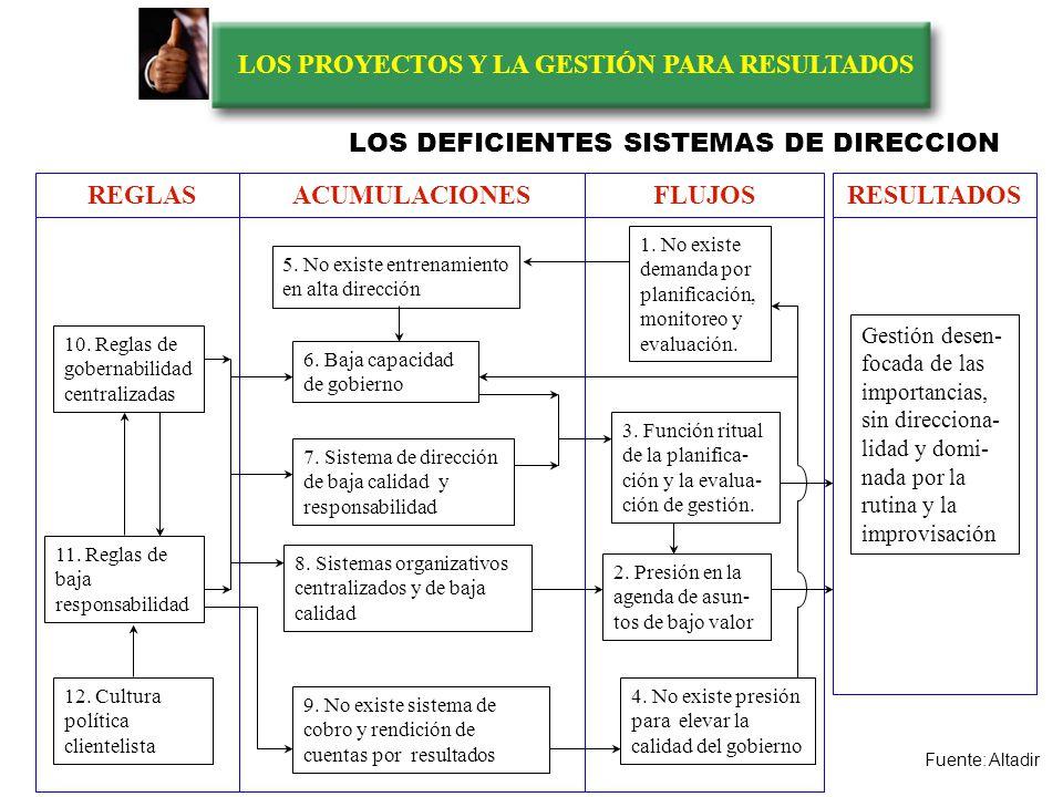 LOS PROYECTOS Y LA GESTIÓN PARA RESULTADOS 1. Urgencias y pequeñas crisis administrativas 2. Rutinas administrativas y problemas de bajo valor 3. Acto