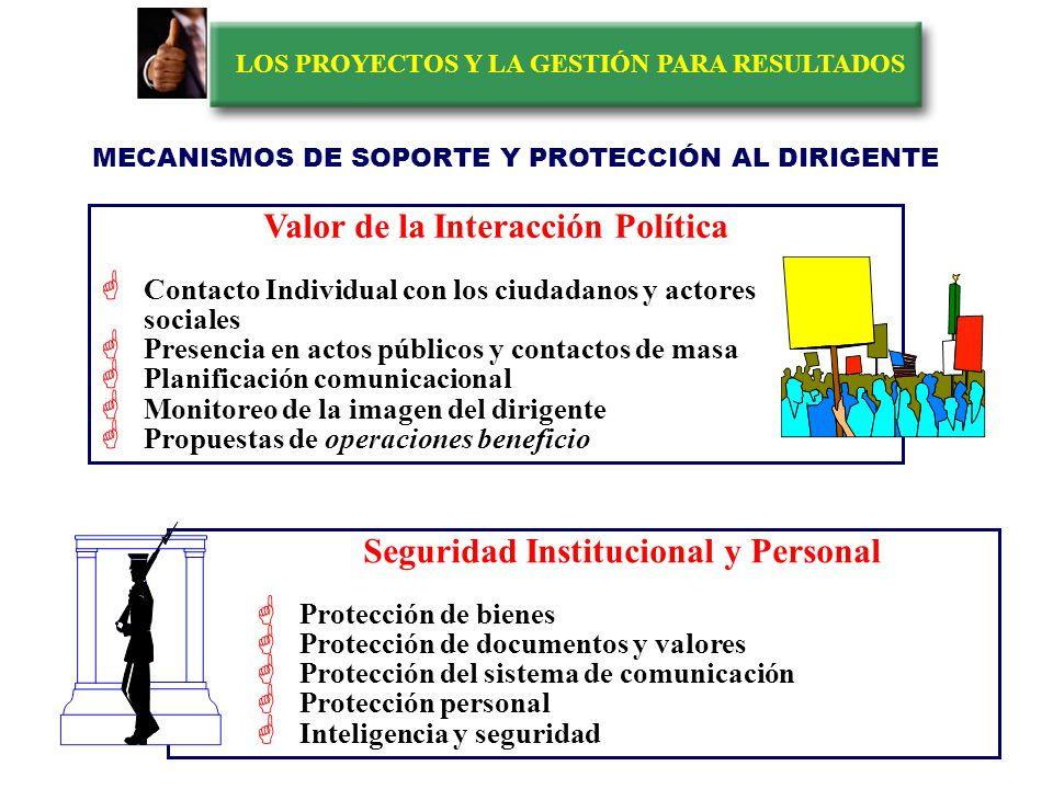 LOS PROYECTOS Y LA GESTIÓN PARA RESULTADOS Soporte a la Toma de Decisiones Filtro de calidad del procesamiento de las propuestas Soporte al análisis tecnopolítico Soporte especial para el manejo de crisis Soporte de planificación Sala de gestión MECANISMOS DE SOPORTE Y PROTECCIÓN AL DIRIGENTE Coordinación, Información y Evaluación Rendición de cuentas por desempeño Evaluación de la marcha del gobierno Monitoreo y señales de gestión Coordinación gerencial y control de directivas y compromisos