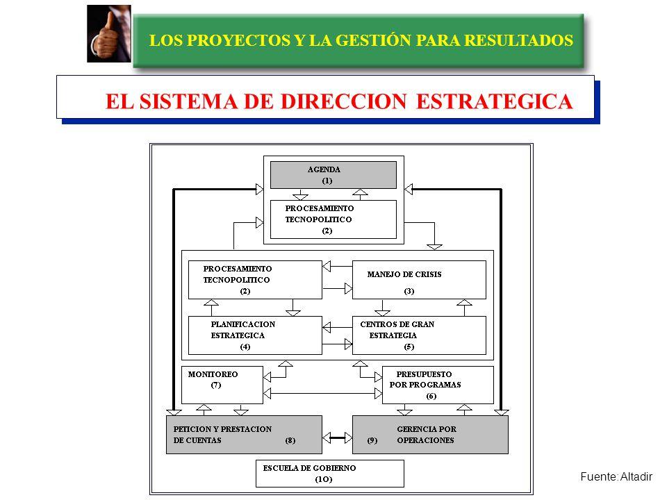 LOS PROYECTOS Y LA GESTIÓN PARA RESULTADOS Valor de la Interacción Política Contacto Individual con los ciudadanos y actores sociales Presencia en act