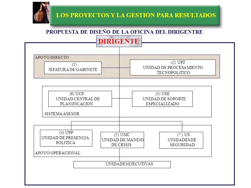 LOS PROYECTOS Y LA GESTIÓN PARA RESULTADOS EL SISTEMA DE DIRECCION ESTRATEGICA Fuente: Altadir