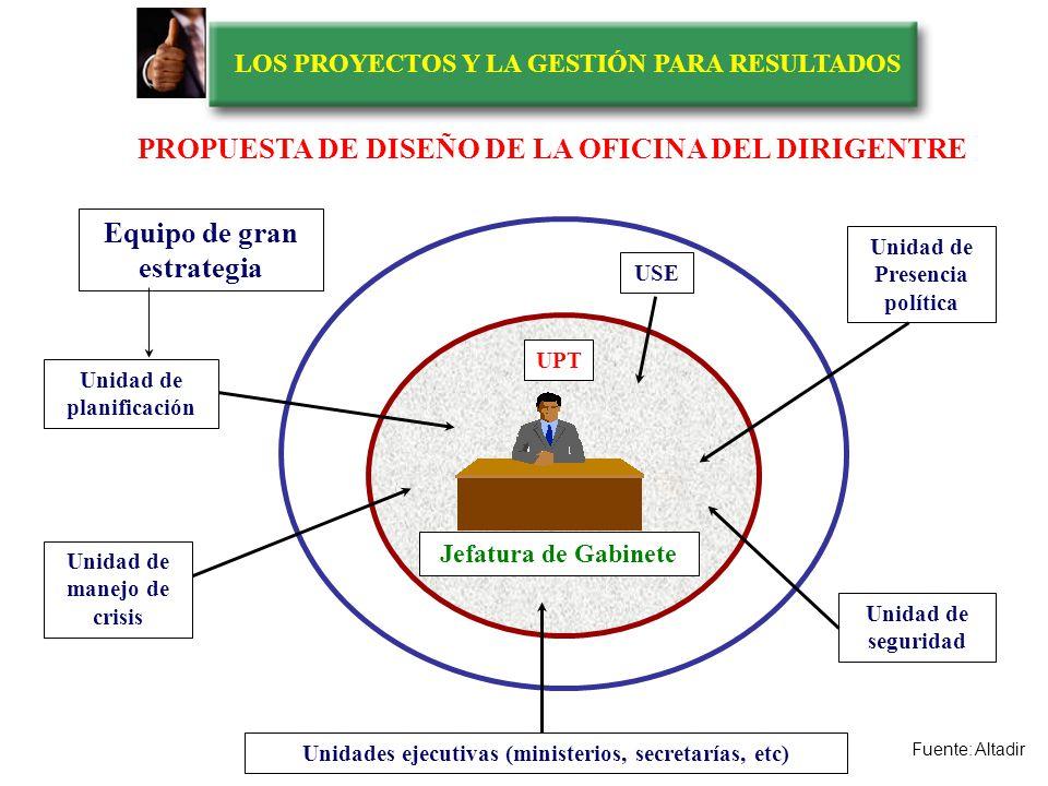 LOS PROYECTOS Y LA GESTIÓN PARA RESULTADOS APOYO DIRECTO (2) UPT UNIDAD DE PROCESAMIENTO TECNOPOLíTICO SISTEMA ASESOR APOYO OPERACIONAL UNIDADES EJECUTIVAS (6) UCP UNIDAD CENTRAL DE PLANIFICACION (3) USE UNIDAD DE SOPORTE ESPECIALIZADO (7 ) US UNIDADES DE SEGURIDAD PROPUESTA DE DISEÑO DE LA OFICINA DEL DIRIGENTRE (5) UMC UNIDAD DE MANEJO DE CRISIS (1) JEFATURA DE GABINETE DIRIGENTE (4) UPP UNIDAD DE PRESENCIA POLITICA
