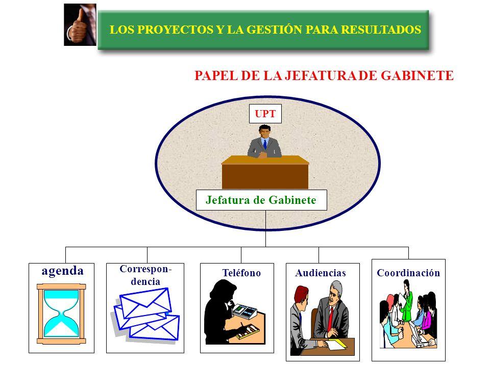 LOS PROYECTOS Y LA GESTIÓN PARA RESULTADOS Jefatura de Gabinete Unidad de Presencia política Unidad de planificación Unidad de manejo de crisis Unidad
