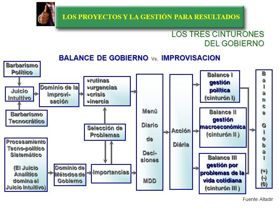 LOS PROYECTOS Y LA GESTIÓN PARA RESULTADOS LOS RESULTADOS EN EL PERIODO DE GOBIERNO PROPUESTAS DE GOBIERNO RESULTADOS GOBERNABILIDAD CALIDAD DE LA DIRECCION Y LA GERENCIA Fuente: Altadir