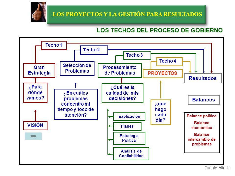 LOS PROYECTOS Y LA GESTIÓN PARA RESULTADOS LOS TRES CINTURONES DEL GOBIERNO BALANCE DE GOBIERNO Vs.