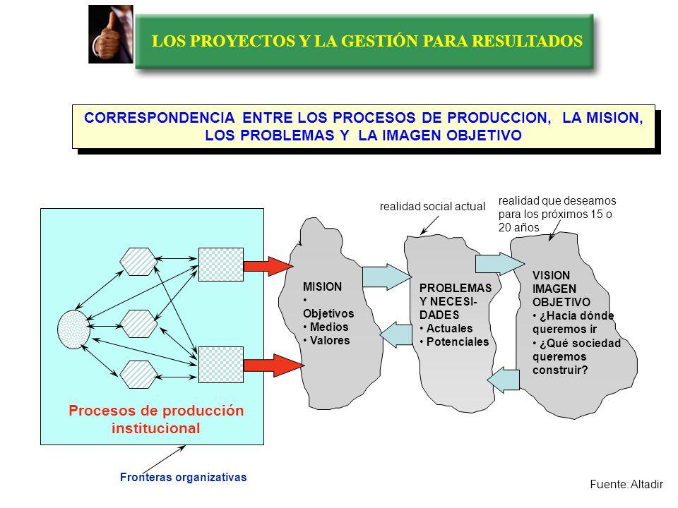 LOS PROYECTOS Y LA GESTIÓN PARA RESULTADOS LOS TECHOS DEL PROCESO DE GOBIERNO Gran Estrategia Selección de Problemas Procesamiento de Problemas PROYEC