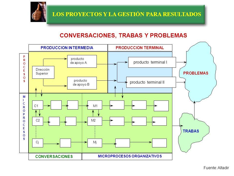 LOS PROYECTOS Y LA GESTIÓN PARA RESULTADOS CORRESPONDENCIA ENTRE LOS PROCESOS DE PRODUCCION, LA MISION, LOS PROBLEMAS Y LA IMAGEN OBJETIVO MISION Objetivos Medios Valores PROBLEMAS Y NECESI- DADES Actuales Potenciales realidad social actual Fronteras organizativas Procesos de producción institucional VISION IMAGEN OBJETIVO ¿Hacia dónde queremos ir ¿Qué sociedad queremos construir.