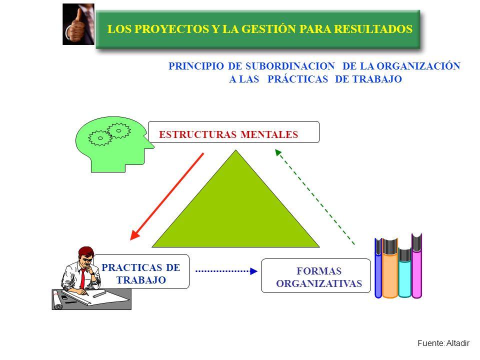 LOS PROYECTOS Y LA GESTIÓN PARA RESULTADOS CONVERSACIONES, TRABAS Y PROBLEMAS PRODUCCION INTERMEDIAPRODUCCION TERMINAL MICROPROCESOS ORGANIZATIVOS CON