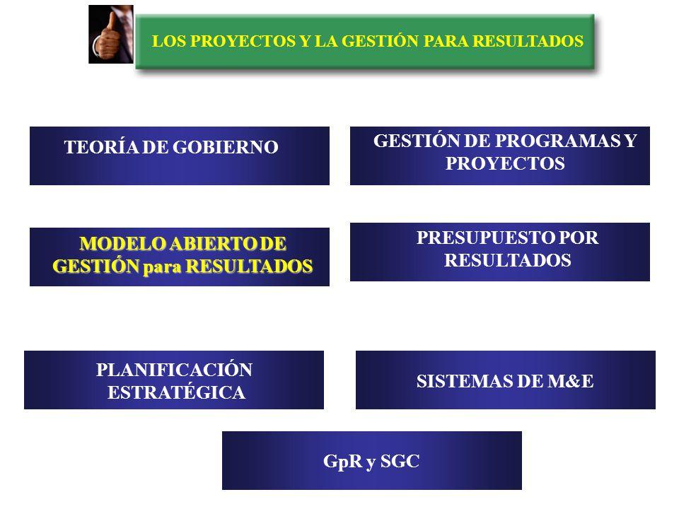 LOS PROYECTOS Y LA GESTIÓN PARA RESULTADOS PRINCIPIO DE SUBORDINACION DE LA ORGANIZACIÓN A LAS PRÁCTICAS DE TRABAJO ESTRUCTURAS MENTALES PRACTICAS DE