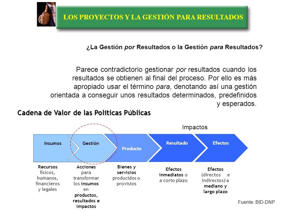 LOS PROYECTOS Y LA GESTIÓN PARA RESULTADOS 1980-1990 1990-20002000-2010 EL RETO DEL FUTUROEL NUEVO ORDEN DÉCADA DEL CONOCIMIENTO Pensamiento estratégi