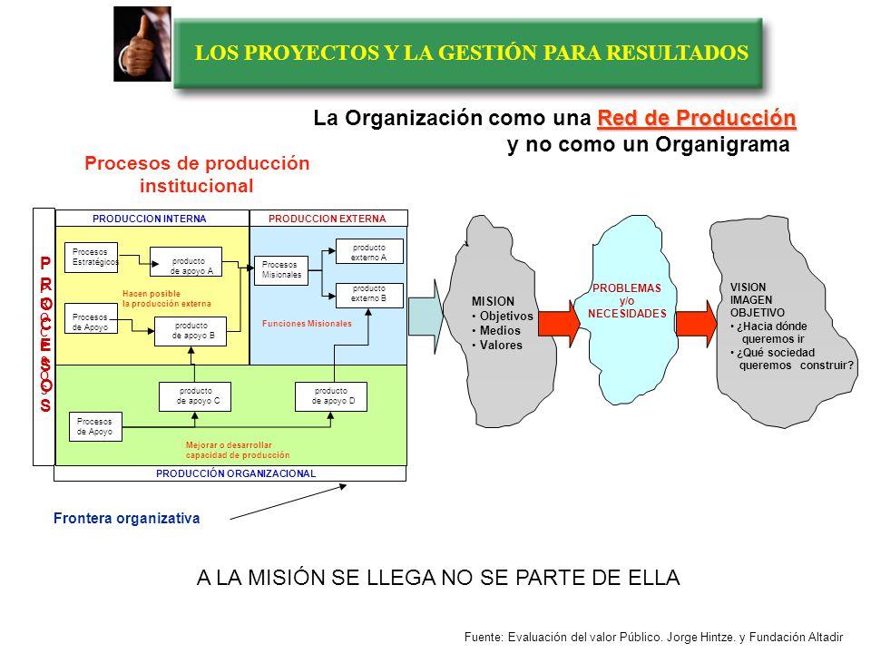 LOS PROYECTOS Y LA GESTIÓN PARA RESULTADOS PRODUCCION INTERNA PRODUCCION EXTERNA PRODUCCIÓN ORGANIZACIONAL PROCESOSPROCESOS Procesos Estratégicos prod