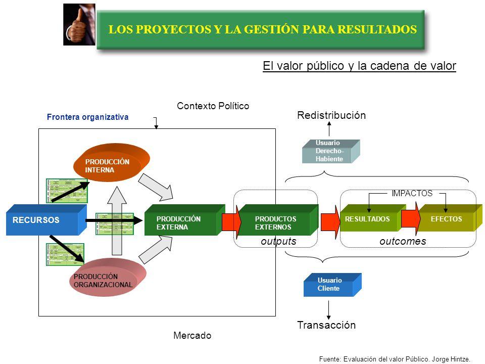 LOS PROYECTOS Y LA GESTIÓN PARA RESULTADOS PROBLEMAS y/o NECESIDADES PRODUCCION INTERNAPRODUCCION EXTERNA PRODUCCIÓN ORGANIZACIONAL PROCESOSPROCESOS P