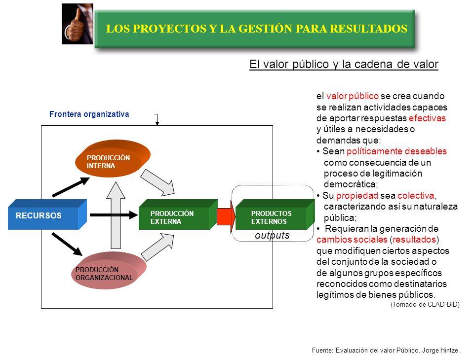 LOS PROYECTOS Y LA GESTIÓN PARA RESULTADOS RECURSOS PRODUCCIÓN EXTERNA Frontera organizativa PRODUCTOS EXTERNOS RESULTADOSEFECTOS IMPACTOS PRODUCCIÓN ORGANIZACIONAL PRODUCCIÓN INTERNA outputsoutcomes Usuario Derecho- Habiente Usuario Cliente Transacción Redistribución Contexto Político Mercado El valor público y la cadena de valor Fuente: Evaluación del valor Público.