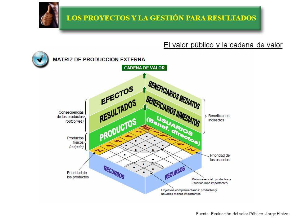LOS PROYECTOS Y LA GESTIÓN PARA RESULTADOS RECURSOS PRODUCCIÓN EXTERNA Frontera organizativa PRODUCTOS EXTERNOS EFECTOS PRODUCCIÓN ORGANIZACIONAL PRODUCCIÓN INTERNA outputs Usuario Cliente El valor público y la cadena de valor Fuente: Evaluación del valor Público.