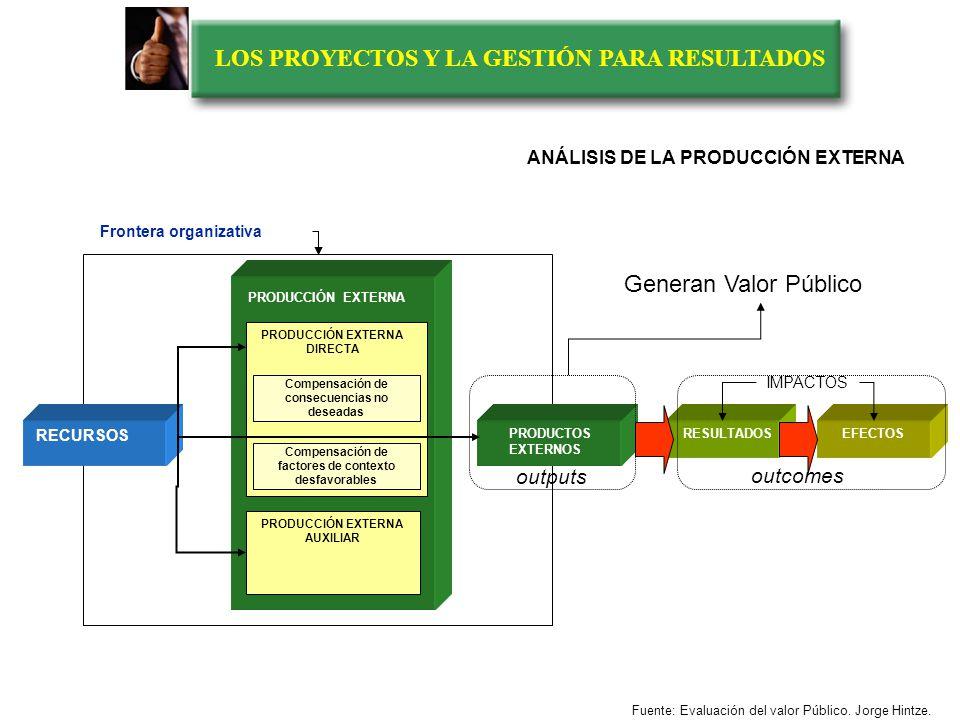 LOS PROYECTOS Y LA GESTIÓN PARA RESULTADOS Fuente: Evaluación del valor Público. Jorge Hintze. El valor público y la cadena de valor