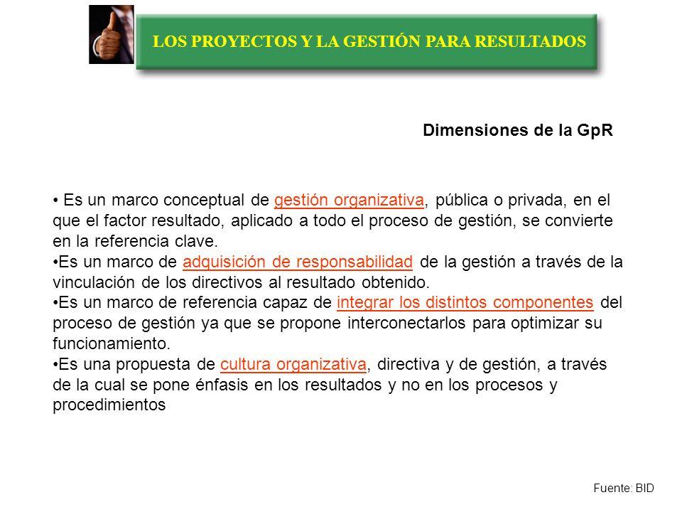 LOS PROYECTOS Y LA GESTIÓN PARA RESULTADOS RECURSOS PRODUCCIÓN EXTERNA Frontera organizativa PRODUCTOS EXTERNOS RESULTADOSEFECTOS IMPACTOS outputs out