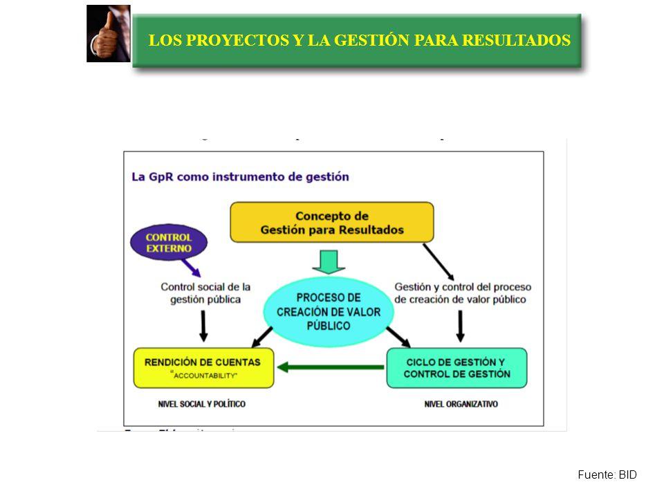 LOS PROYECTOS Y LA GESTIÓN PARA RESULTADOS Dimensiones de la GpR Es un marco conceptual de gestión organizativa, pública o privada, en el que el facto