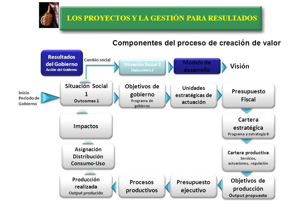 LOS PROYECTOS Y LA GESTIÓN PARA RESULTADOS Planear hacerVerificar Actuar PHVAPHVA Estructura de la GpR Modelo de Walter Shewhart (1939).