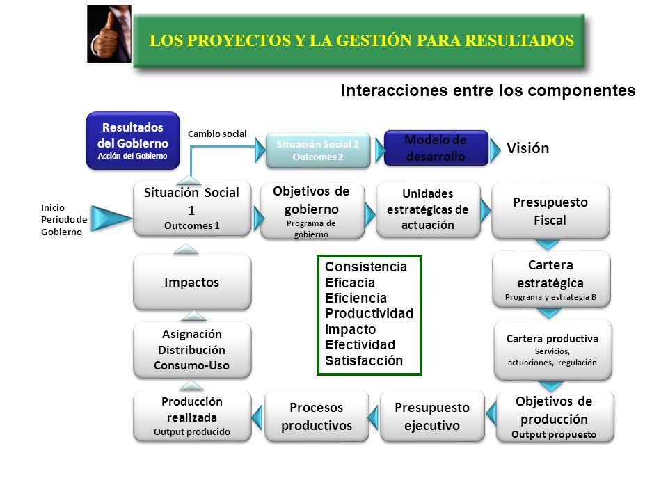 LOS PROYECTOS Y LA GESTIÓN PARA RESULTADOS Situación Social 1 Outcomes 1 Situación Social 1 Outcomes 1 Presupuesto Fiscal Cartera estratégica Programa