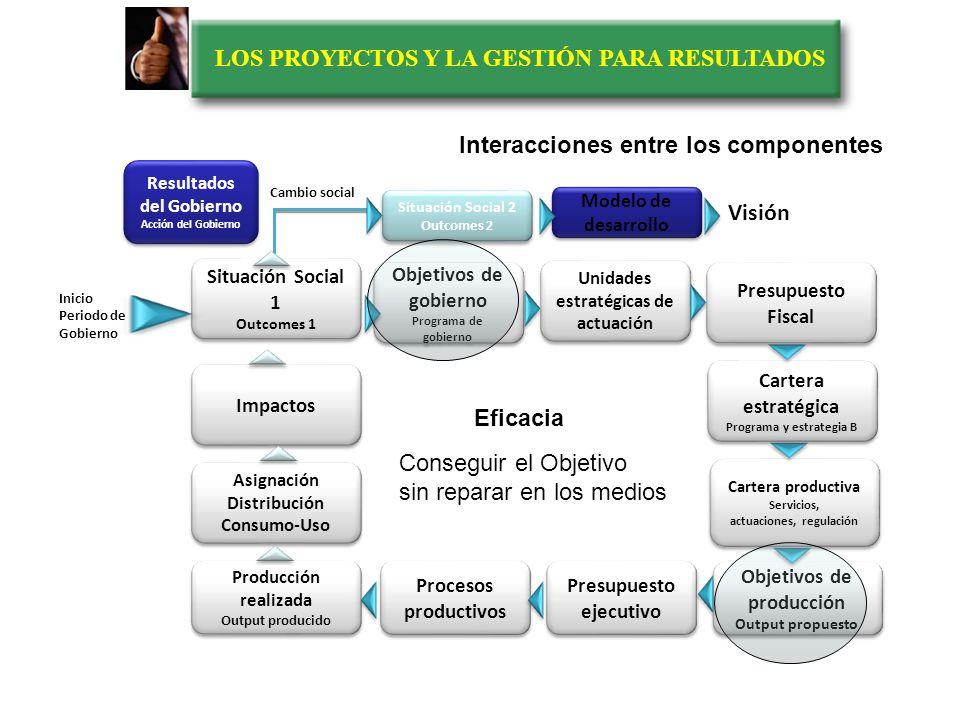 LOS PROYECTOS Y LA GESTIÓN PARA RESULTADOS Interacciones entre los componentes Presupuesto Fiscal Cartera estratégica Programa y estrategia B Cartera